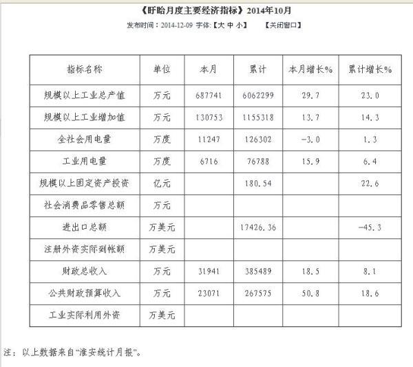 盱眙县gdp_淮安市各区县 淮安区人口最多GDP第一,盱眙县面积最大