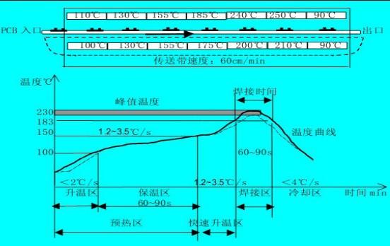 真空回流炉_线路板空洞焊接设备流水线隧道式真空回流炉