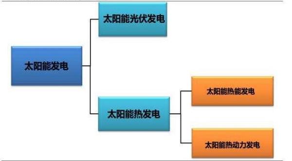 太阳能光热发电与太阳能光伏发电有什么区别?|公司新闻-肇庆市鼎湖全华机电设备有限公司