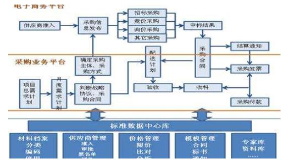 马耳他盛京棋牌开奖记录电商运营电商运营采购流程模式?
