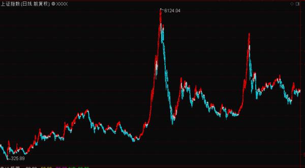 【股票技术分析】在股票市场中,使用技术分析的成功率不会太高,为什么