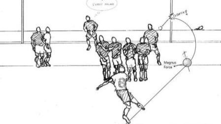 """如何才能踢出梅西""""香蕉球""""和C罗""""电梯球""""?"""