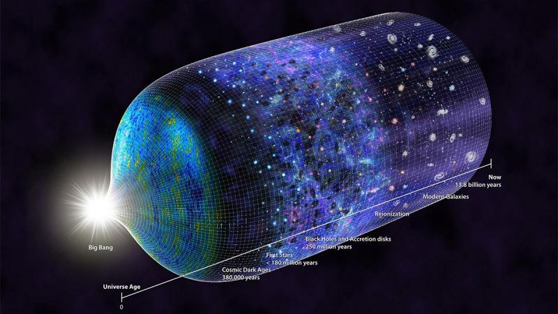 宇宙大爆炸刚开始之时是什么样的?