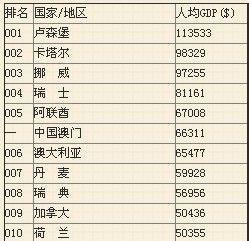中国gdp前十名省在世界gdp排名榜_2017年中国各省人均GDP排名 世界排名