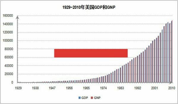 gdp与gnp的区别案例_中国的GDP和GNP差距很小,那美国 日本 印度 英法德等国呢