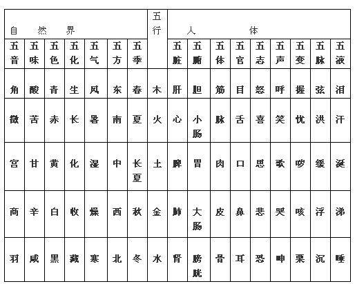 五音对应五行的原理_五行五音五脏对应表