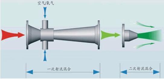 射流管阀的工作原理_努力工作图片