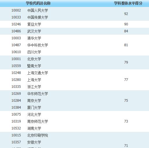新闻学专业大学排名_新闻学学科排名