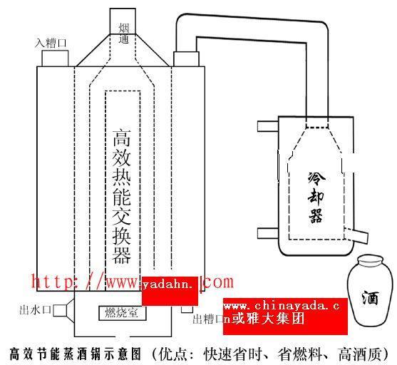 玉米酿酒的原理_土法酿酒锅原理图片