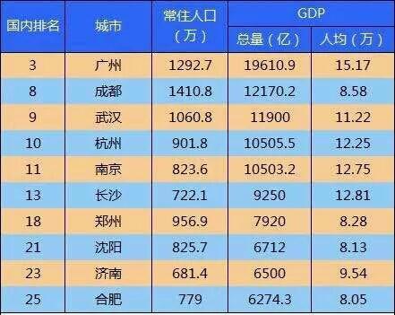 烟台人均gdp多少美金_2016全球最富裕Top25国家排名,你猜澳洲排第几
