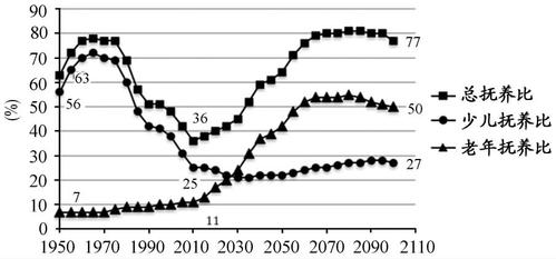 人口老龄化研究背景_人口老龄化