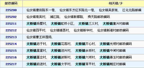 邮编_大桥哪里,不同地区邮编不同,如图