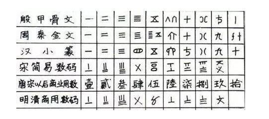 数字表示汉字_一二三繁体字怎么写_百度知道