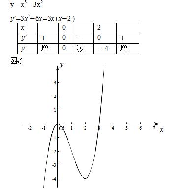 求����y�$9.���dy��y��9�y�_描绘函数图形,y=x∧3—3x∧2