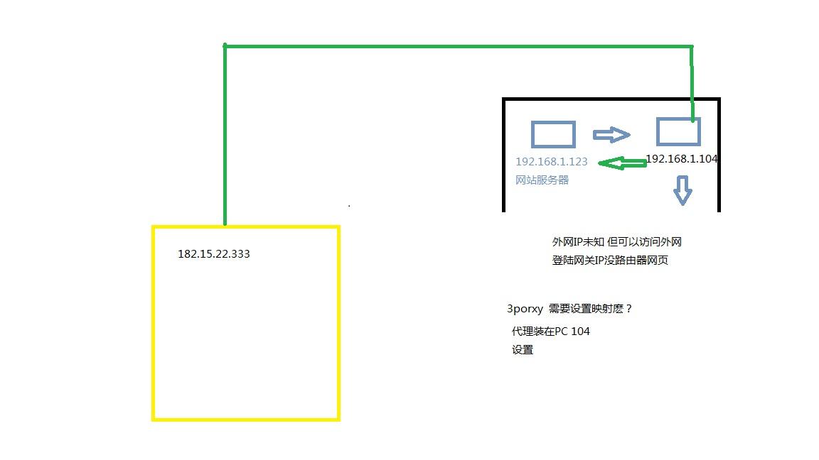 3proxy tcppm proxy