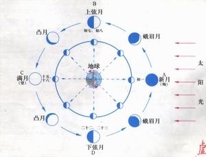 农历6月14_一个月中的月相变化图_百度知道