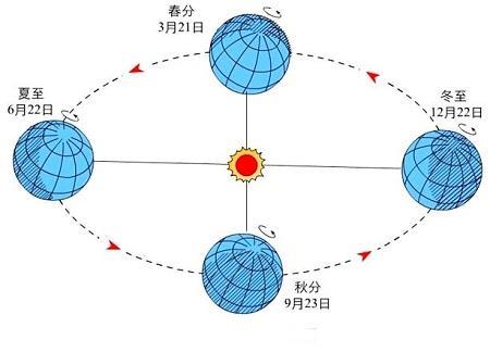 什么总是围绕太阳转?