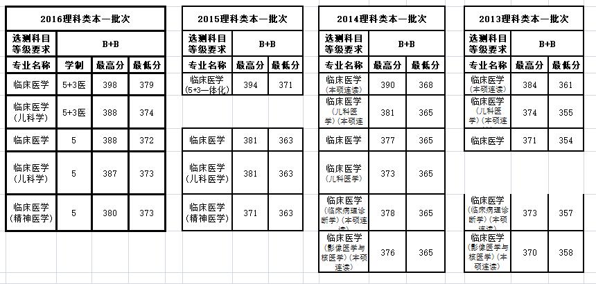 南京医科大学调档线_南京医科大学临床医学专业历年的分数线多少,江苏的_百度知道