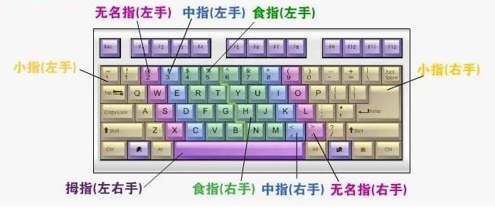数字键盘手指分布图_打字键盘手指分布图_百度知道