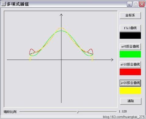 �9��yn�i*�h�K��yK^[�{�z���xn�)_插值法的hermite插值