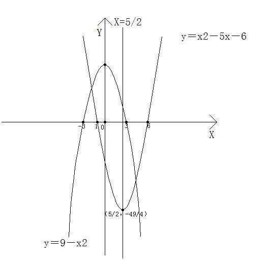癹f�i)��&9��y�._画出y=x2-5x-6和y=9-x2的函数图像!