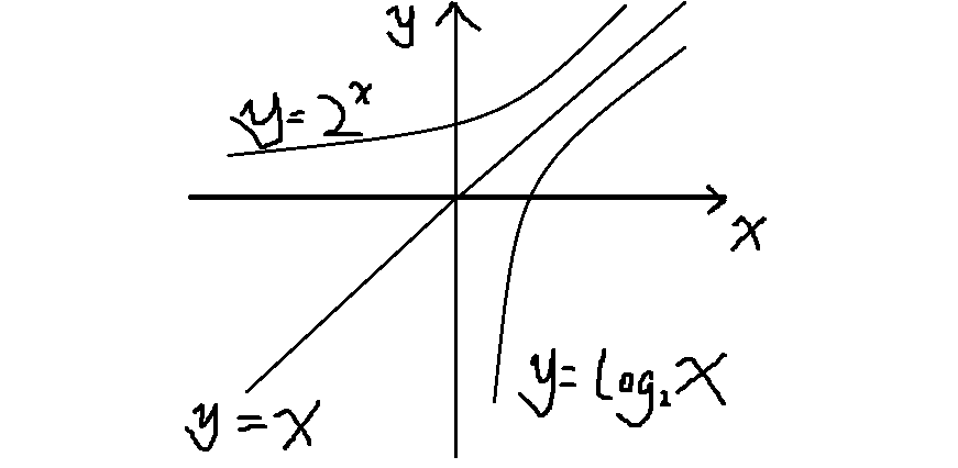 用����y��y�.y�N��N��.�xn�)_函数y=2^x与y=log2 x的图像关于_____对称.