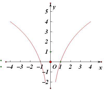 用????9/?y/?y?$9.?_log(2,x2)是偶函数,图象关于y轴对称