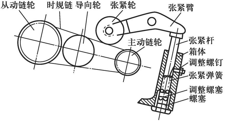 气门拆装与检修