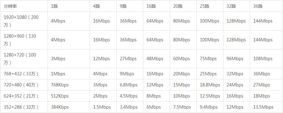 传输带宽利用率
