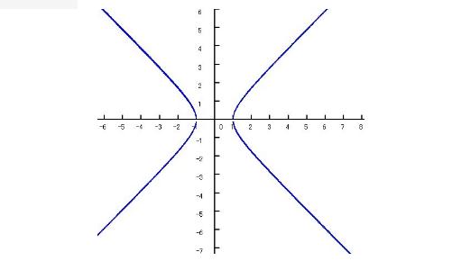 双曲线图片_求X^2-Y^2=1的函数图像_百度知道