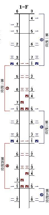 二胡f調里弦是f外弦是什么圖片