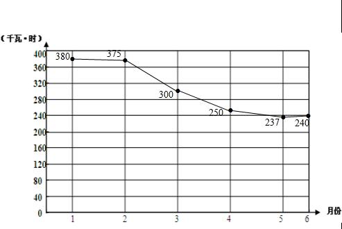 统计用电量表格