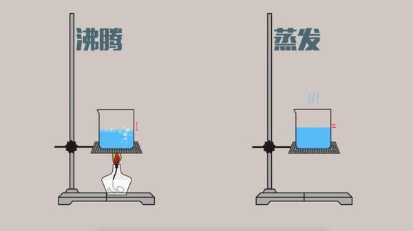 液态到气态是什么意思