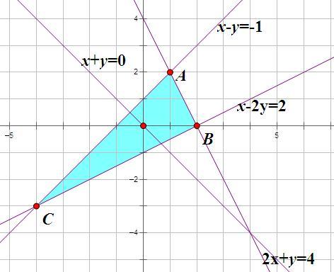 设实数x,y满足2x+y≤4,x-y≥-1,x-2y≤2,则z=x+y的最大值为_百度知道