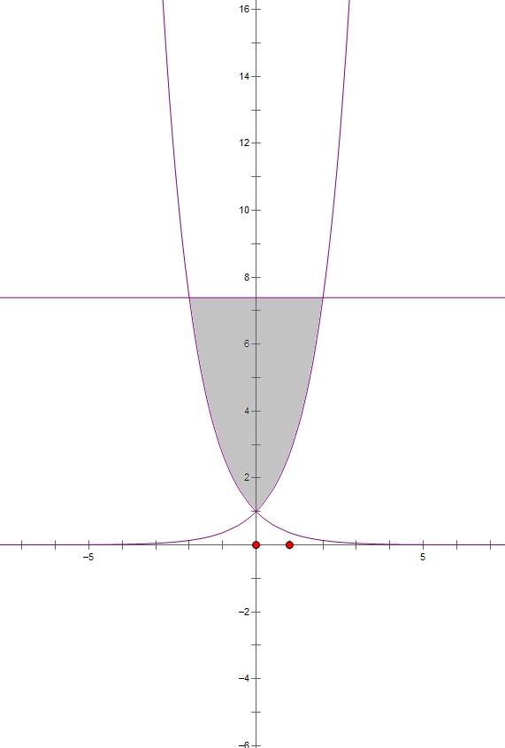 剹�n�e�y�_y=e∧x y=e∧-x 与y=e∧2所围成的平面图像的面积