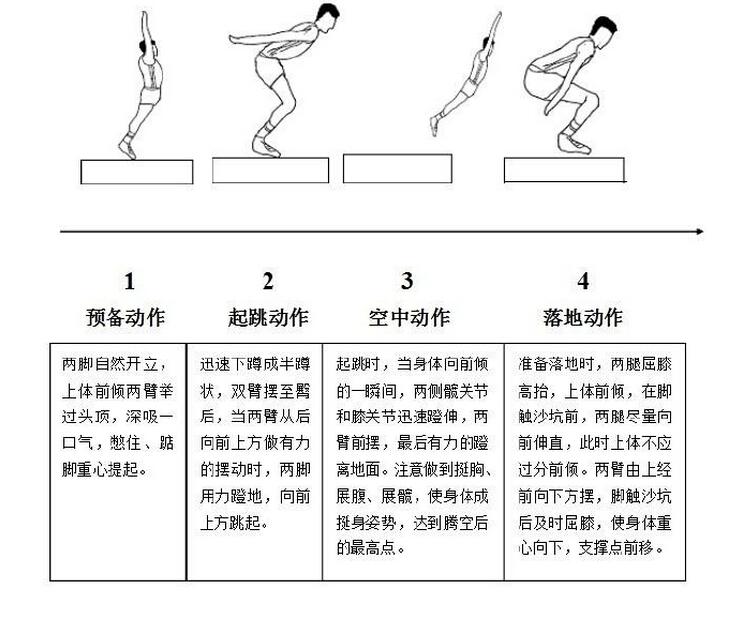 向ta提問  展開全部 立定跳遠的技術動作有四個部分組成:預擺,起跳,騰圖片