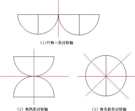中心对称图形有哪些_圆形到底有几条对称轴_百度知道