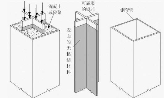 屈曲约束支撑框架设计