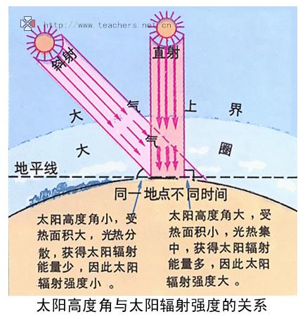 卫星基础知识