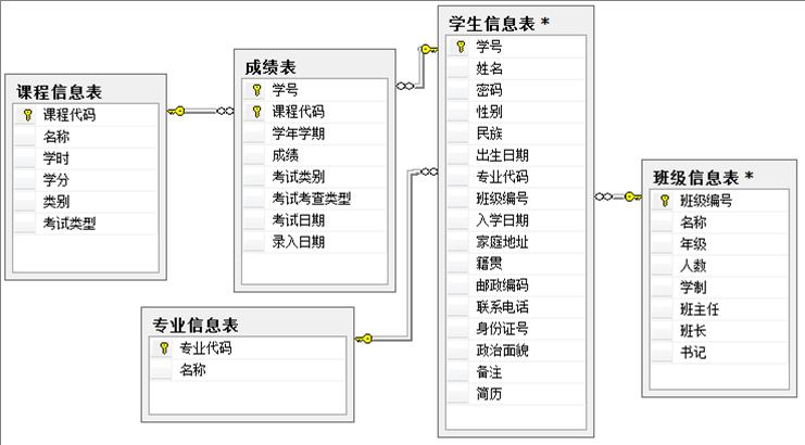 姓名代码查询系统_写出查询选修了'数据库'课程、且成绩及格的学生的学号与 ...