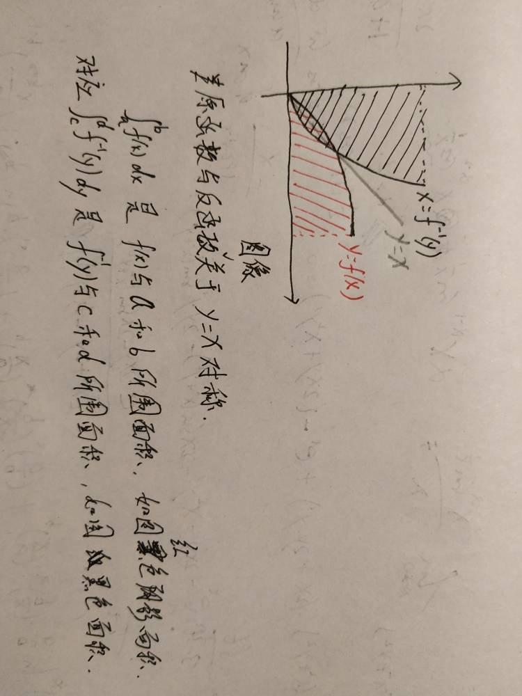 反函数的性质积分应用