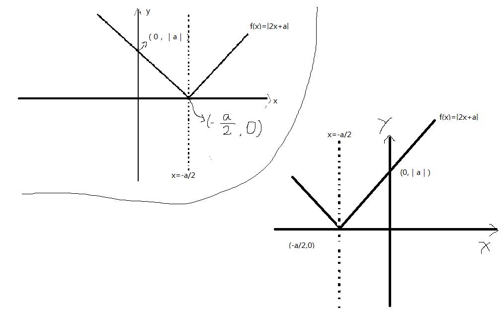 �yf�yaj:(�9il�f�x�_函数f(x)=|2x a|的图像怎么画啊