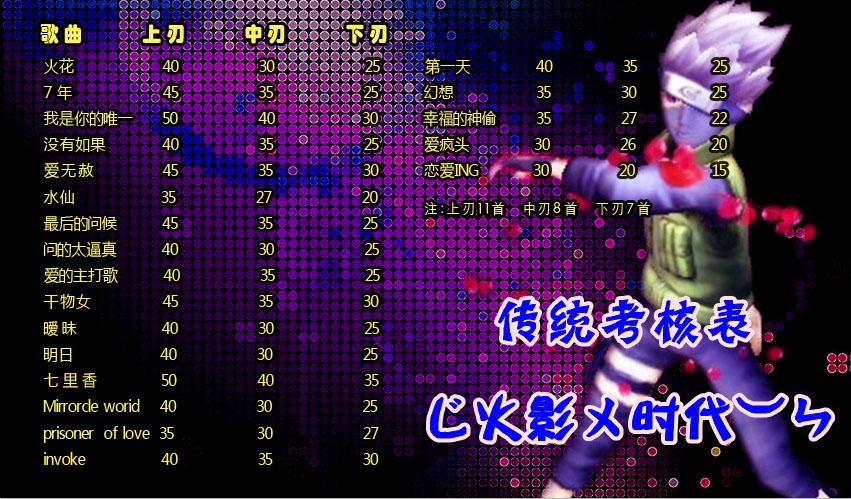 qq炫舞舞团如何升级_怎么制作qq炫舞舞团技术考核表_百度知道