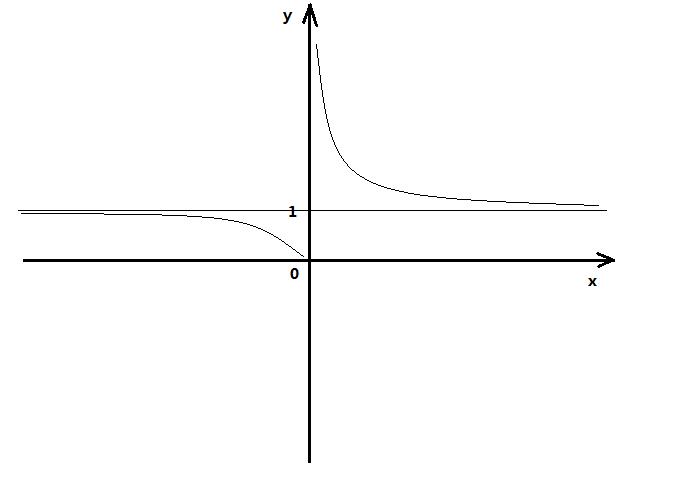 小人�y�a�.#y�*9��y�.Y���xn�)_高等数学中经常用到指数函数y=e^(1/x)的的极限,谁能告诉一下我的图像