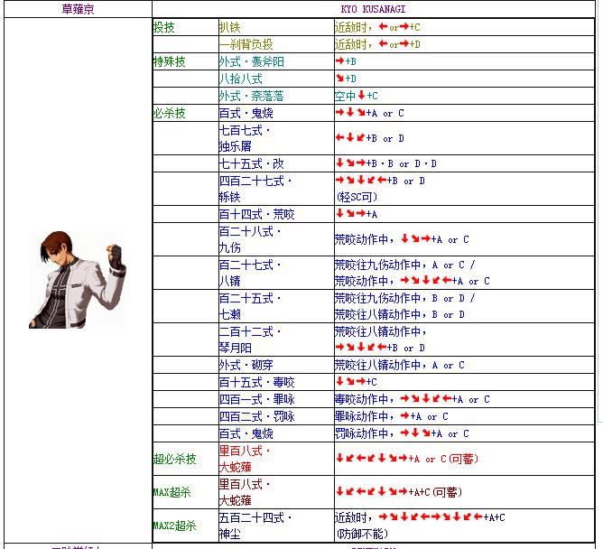 拳皇1.8绝招表_拳皇2002魔幻版2出招表