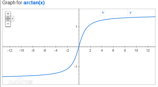 Solve x=arctan(2/3) | Microsoft Math Solver