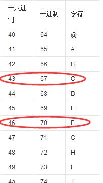 十六进制得46的字母