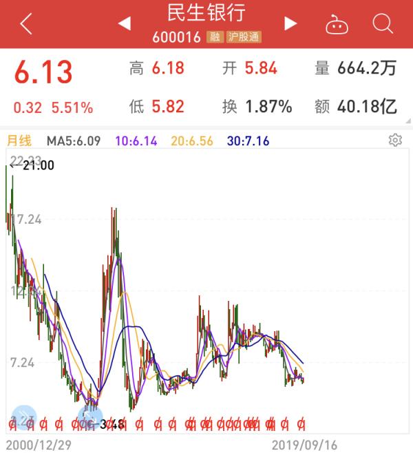 【民生银行600016】民生银行股票价格多少