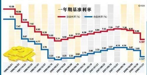 【年利率和月利率】