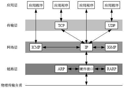 ip协议作用于什么层_ARP,DNS协议分别属于TCP/IP协议的哪一层?_百度知道